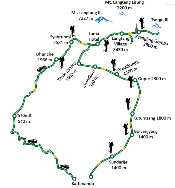 Langtang Gosaikunda Trek Map